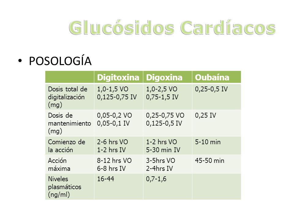 Glucósidos Cardíacos POSOLOGÍA Digitoxina Digoxina Oubaína