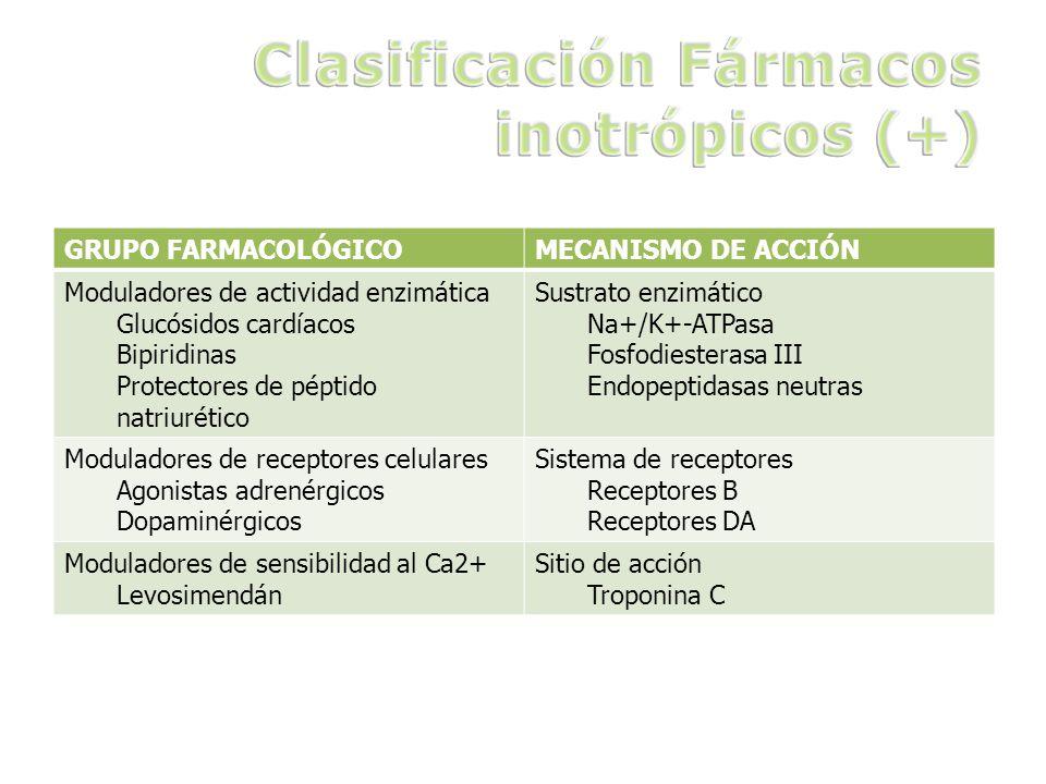 Clasificación Fármacos inotrópicos (+)