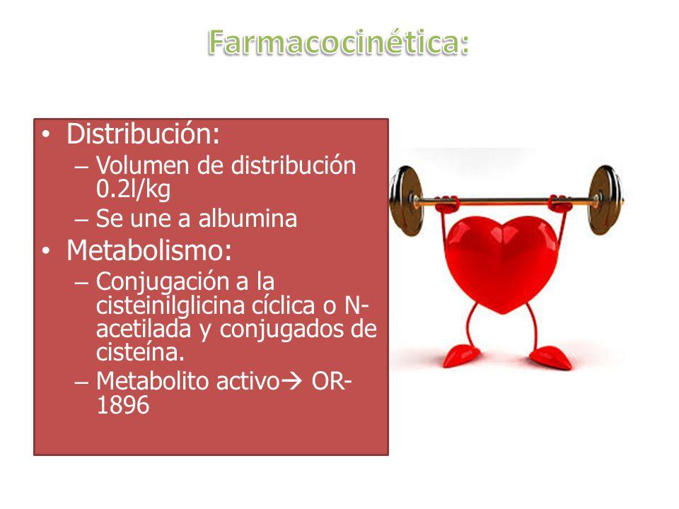 Farmacocinética: Distribución: Metabolismo: