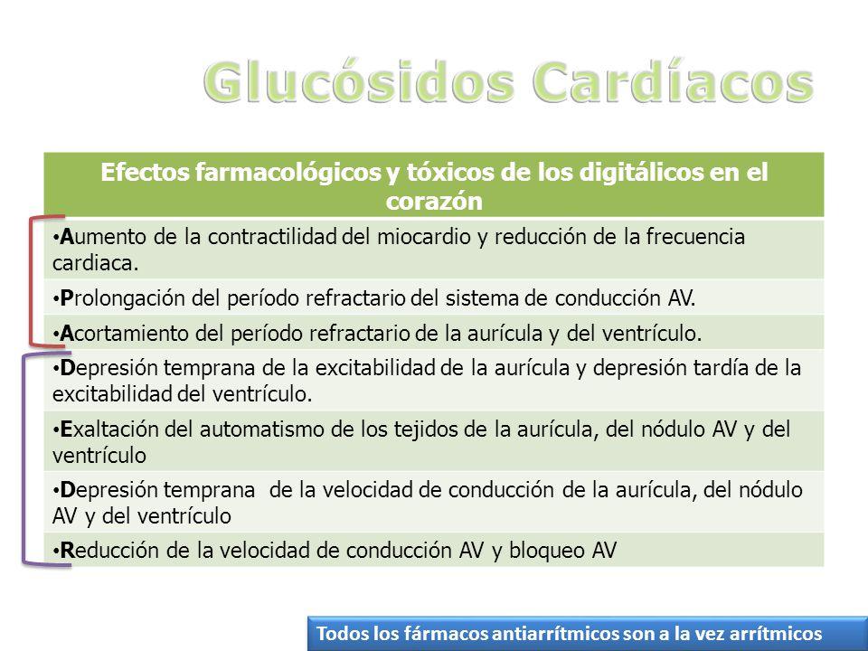 Efectos farmacológicos y tóxicos de los digitálicos en el corazón