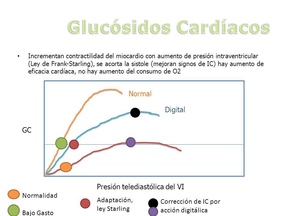 Glucósidos Cardíacos Normal Digital GC Presión telediastólica del VI