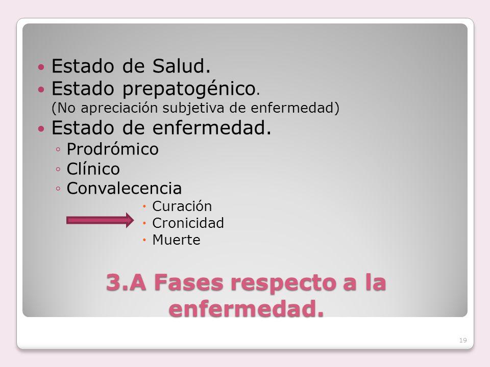 3.A Fases respecto a la enfermedad.