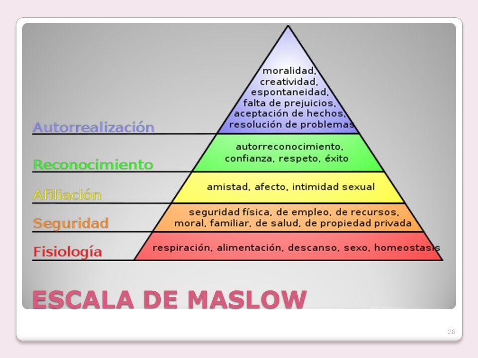 ESCALA DE MASLOW