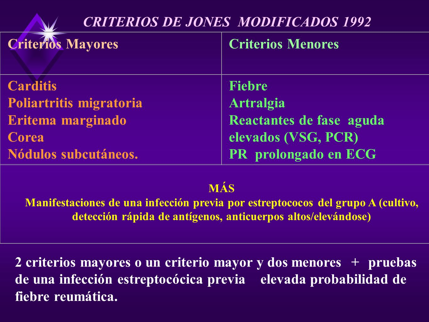 CRITERIOS DE JONES MODIFICADOS 1992