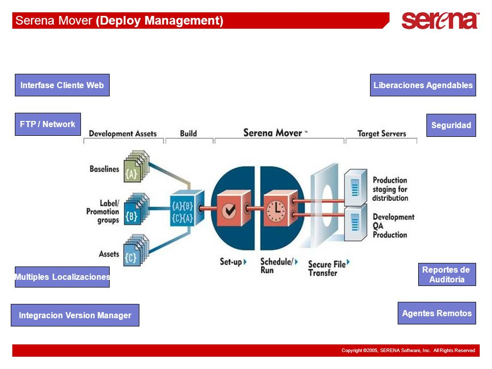 Serena Mover (Deploy Management)