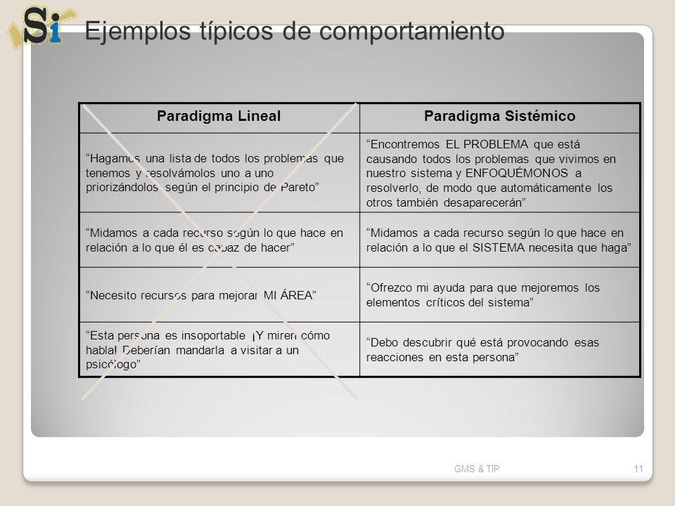 Ejemplos típicos de comportamiento
