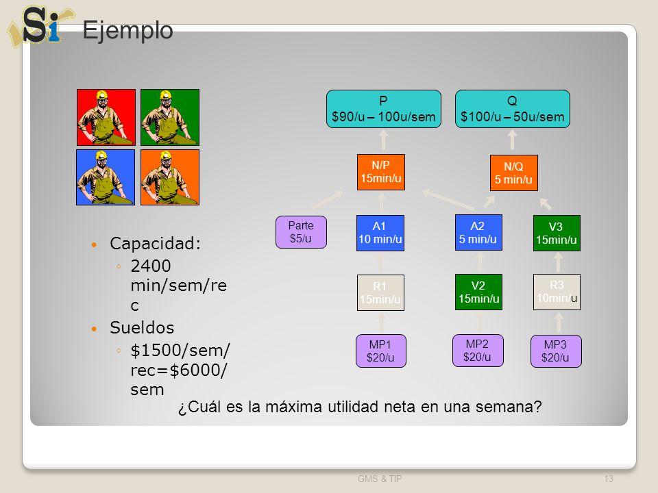 Ejemplo Capacidad: 2400 min/sem/re c Sueldos $1500/sem/ rec=$6000/ sem