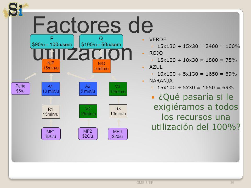 Factores de utilización