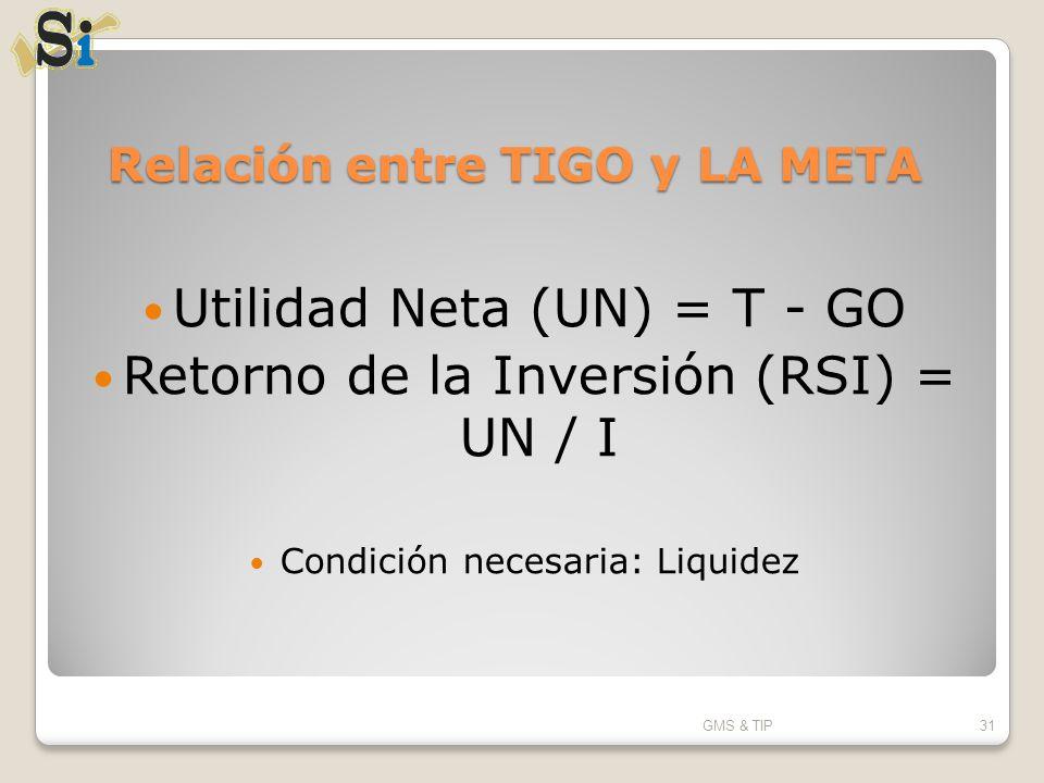 Relación entre TIGO y LA META