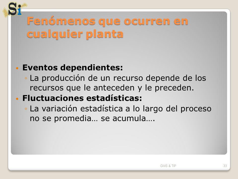 Fenómenos que ocurren en cualquier planta