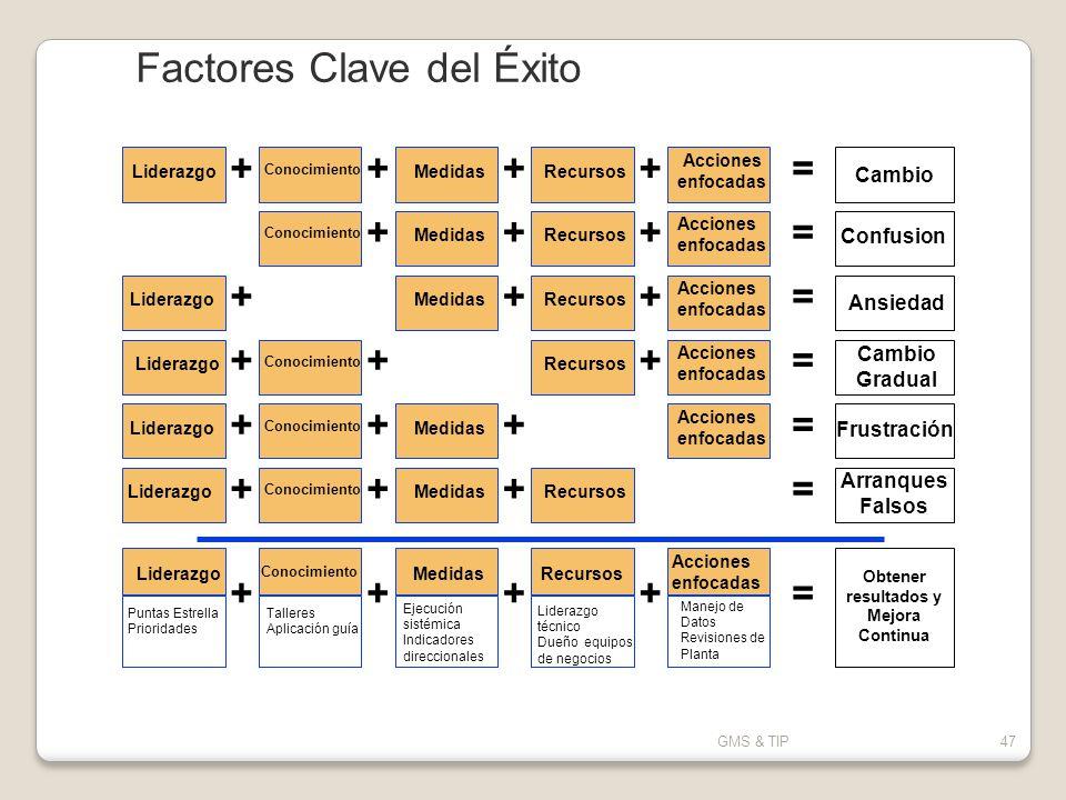 Factores Clave del Éxito
