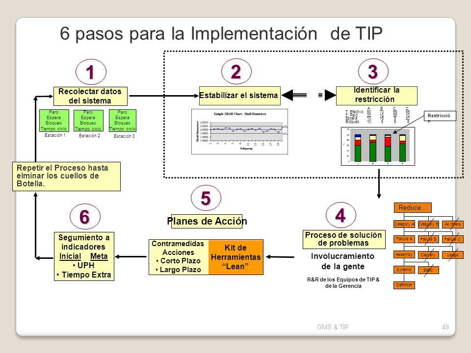 1 2 3 5 6 4 6 pasos para la Implementación de TIP Planes de Acción