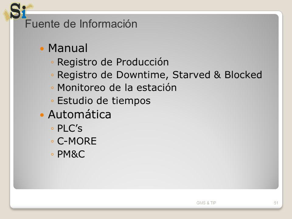 Fuente de Información Manual Automática Registro de Producción