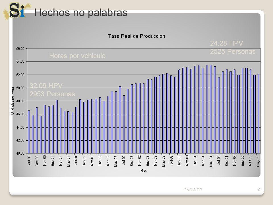 Hechos no palabras 24.28 HPV 2525 Personas Horas por vehiculo