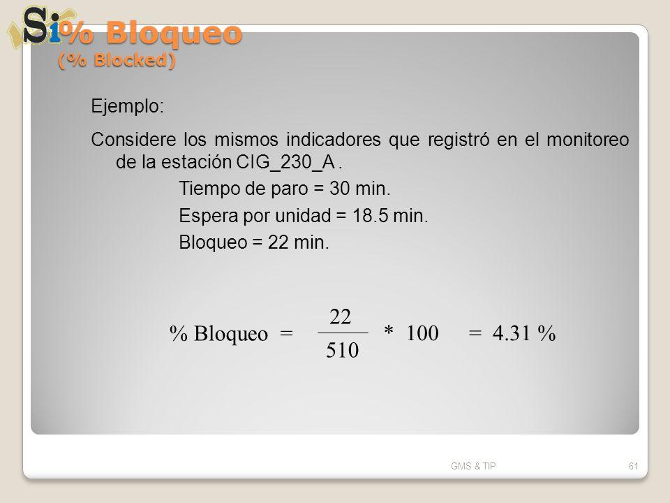 % Bloqueo (% Blocked) % Bloqueo = 22 510 = 4.31 % * 100 Ejemplo: