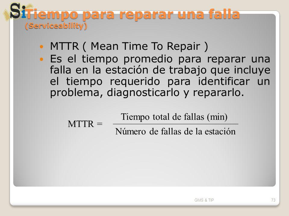 Tiempo para reparar una falla (Serviceability)