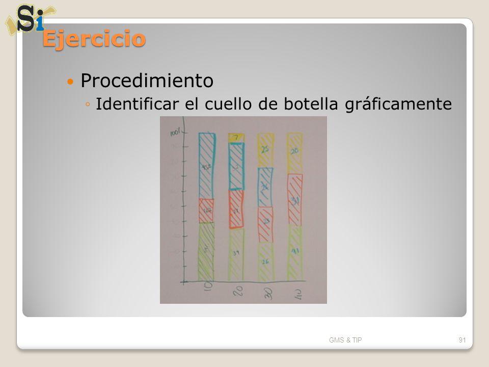 Ejercicio Procedimiento Identificar el cuello de botella gráficamente