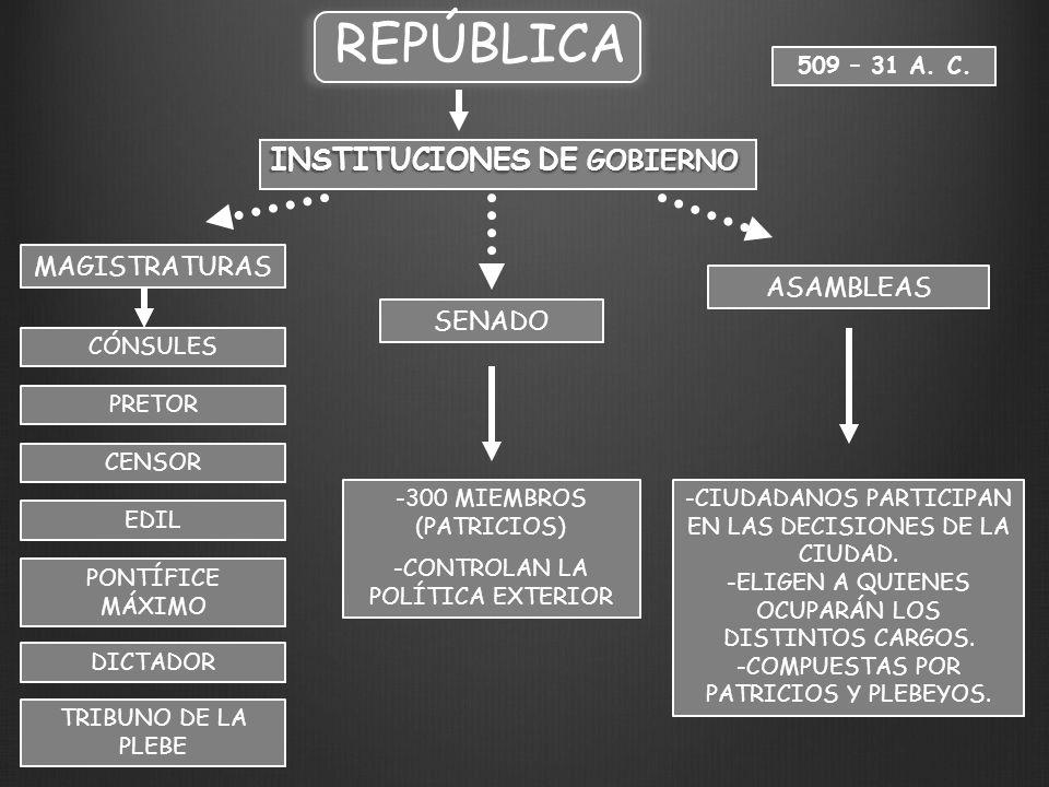 REPÚBLICA INSTITUCIONES DE GOBIERNO MAGISTRATURAS ASAMBLEAS SENADO