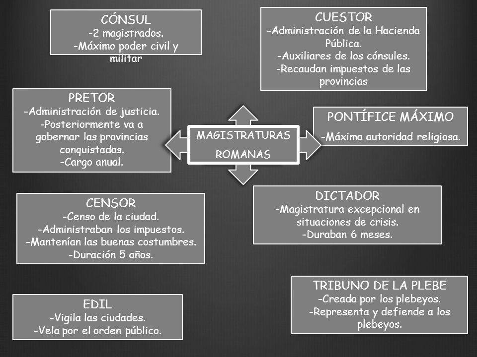 CUESTOR CÓNSUL PRETOR PONTÍFICE MÁXIMO DICTADOR CENSOR