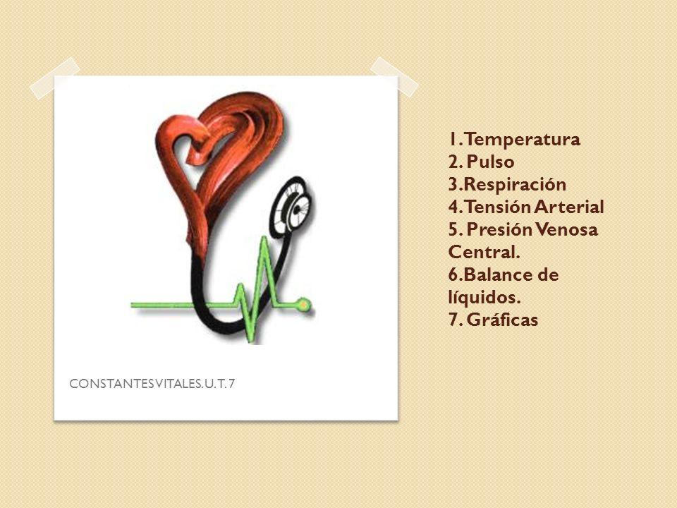 1. Temperatura 2. Pulso 3. Respiración 4. Tensión Arterial 5