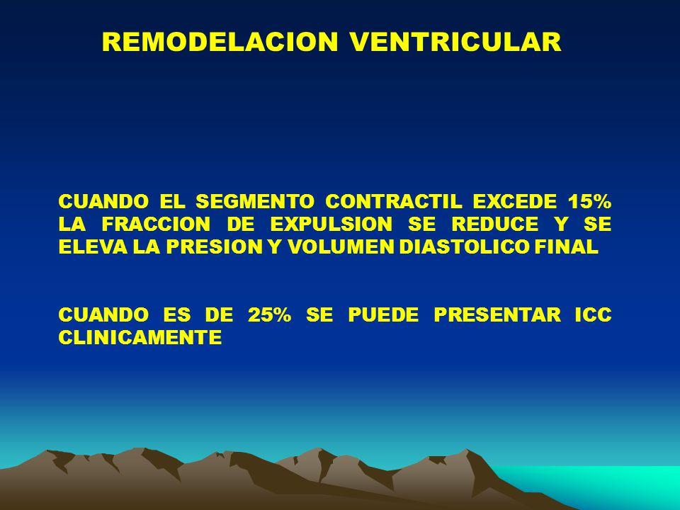 REMODELACION VENTRICULAR