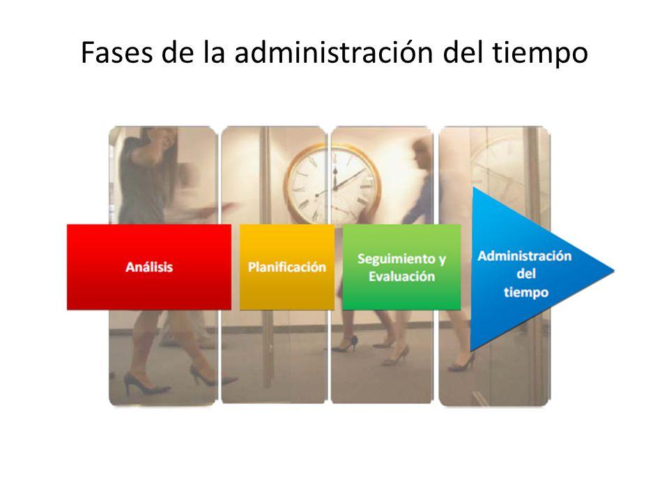 Fases de la administración del tiempo