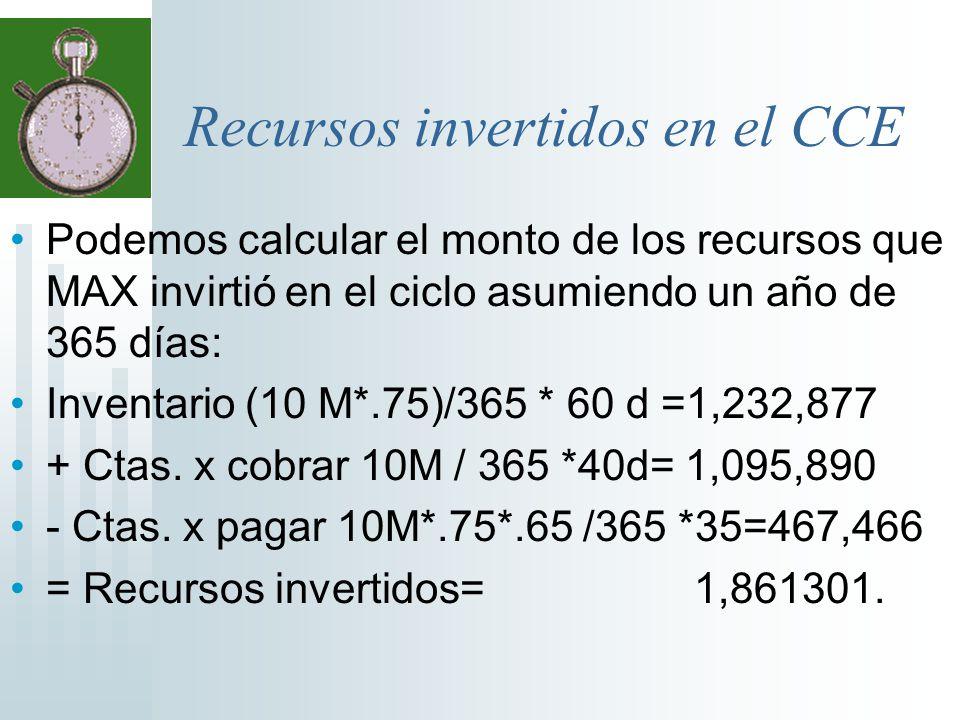 Recursos invertidos en el CCE