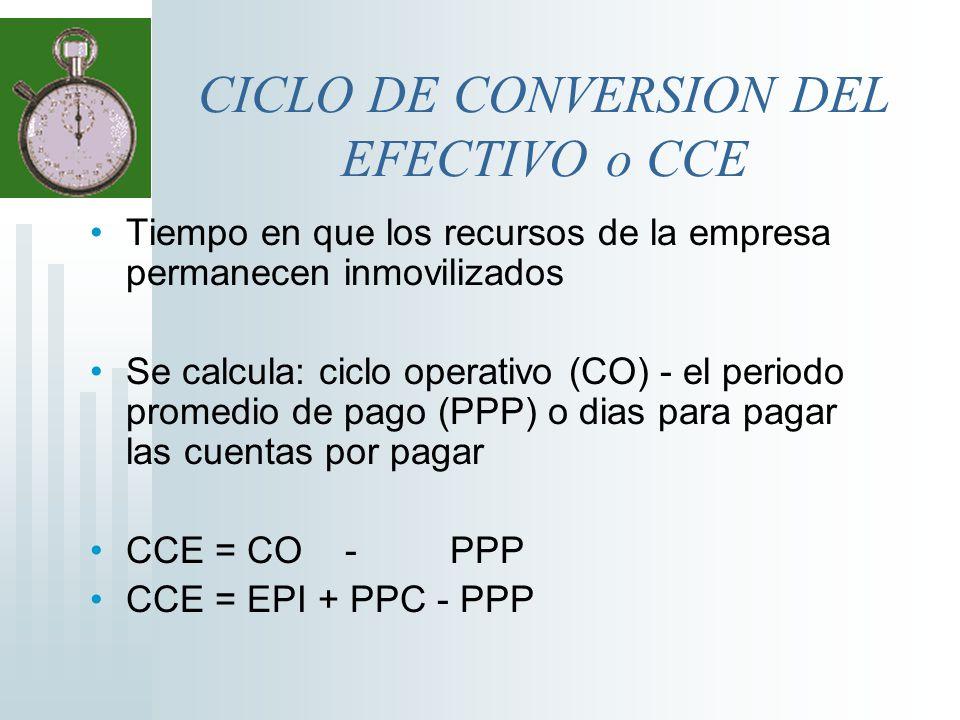 CICLO DE CONVERSION DEL EFECTIVO o CCE
