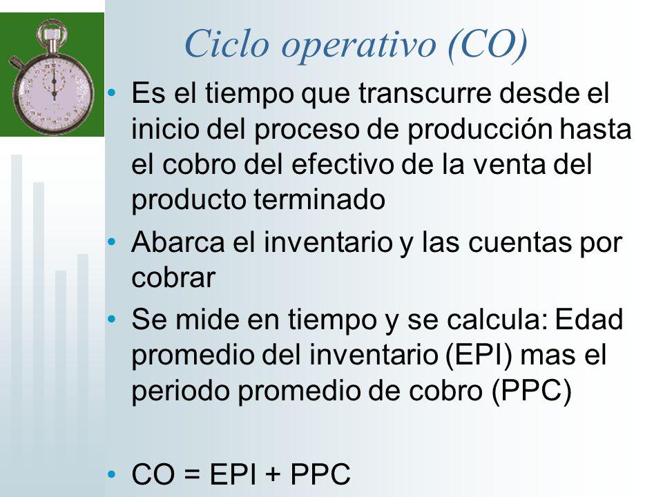 Ciclo operativo (CO)