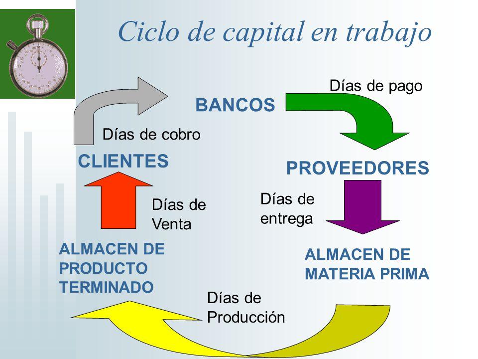 Ciclo de capital en trabajo