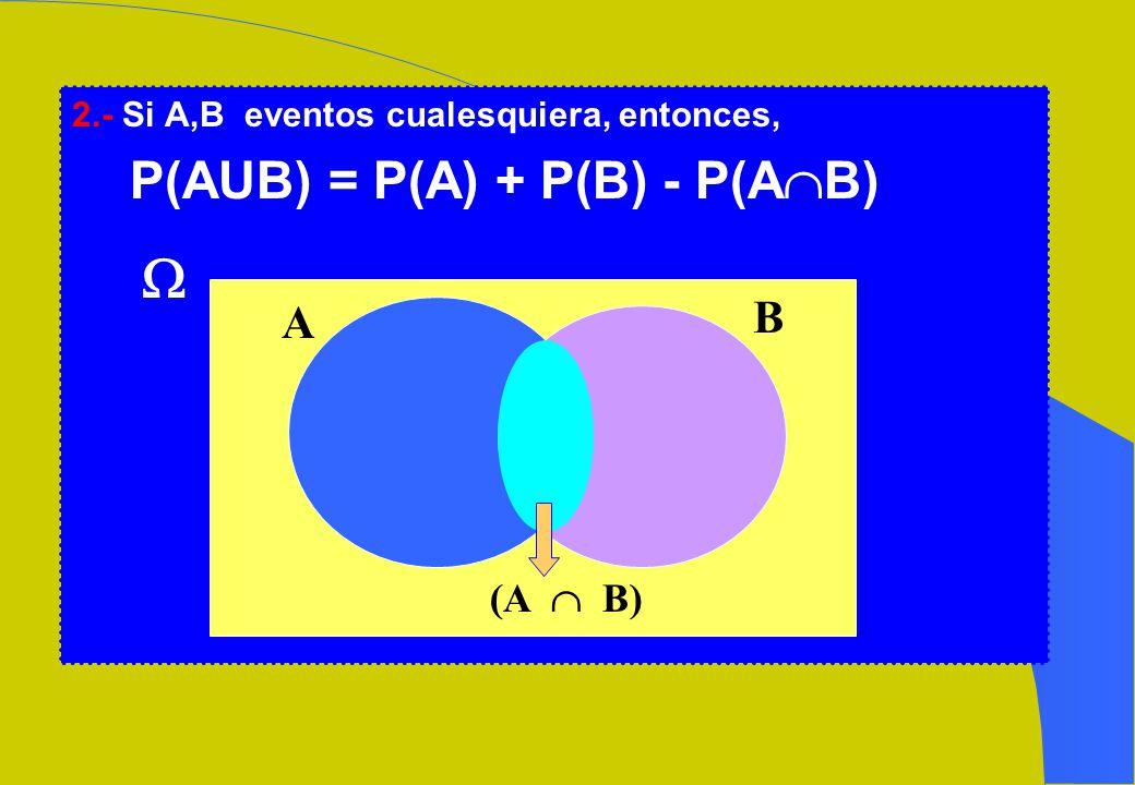  P(AUB) = P(A) + P(B) - P(AB) B A (A  B)