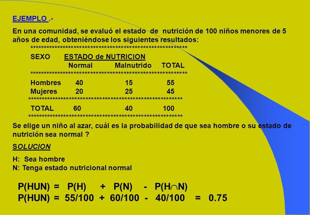 P(HUN) = P(H) + P(N) - P(HN) P(HUN) = 55/100 + 60/100 - 40/100 = 0.75