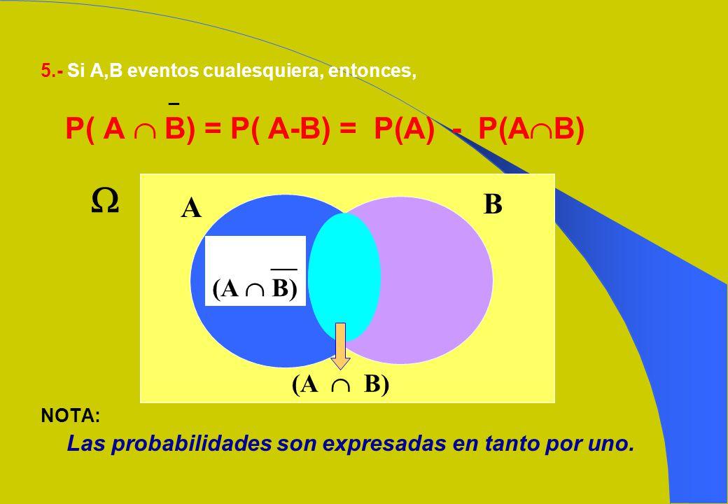  P( A  B) = P( A-B) = P(A) - P(AB) B A __ (A  B) (A  B)