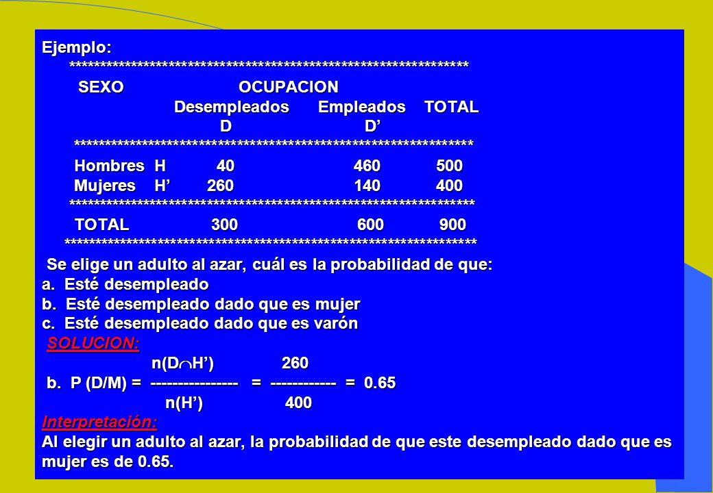Ejemplo:. SEXO OCUPACION Desempleados Empleados TOTAL D D'