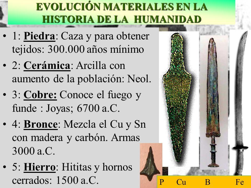 EVOLUCIÓN MATERIALES EN LA HISTORIA DE LA HUMANIDAD