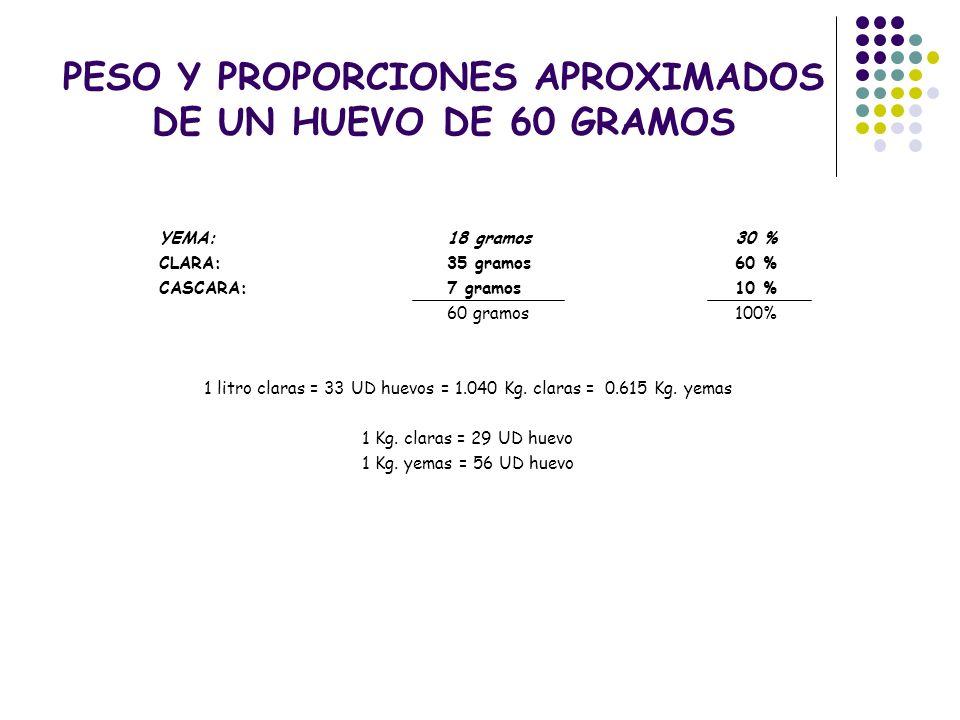 PESO Y PROPORCIONES APROXIMADOS DE UN HUEVO DE 60 GRAMOS