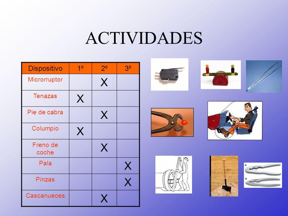 ACTIVIDADES X Dispositivo 1º 2º 3º Microrruptor Tenazas Pie de cabra