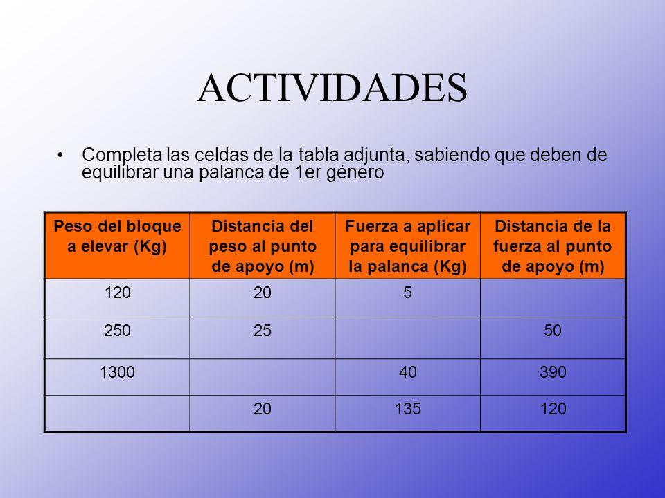 ACTIVIDADES Completa las celdas de la tabla adjunta, sabiendo que deben de equilibrar una palanca de 1er género.