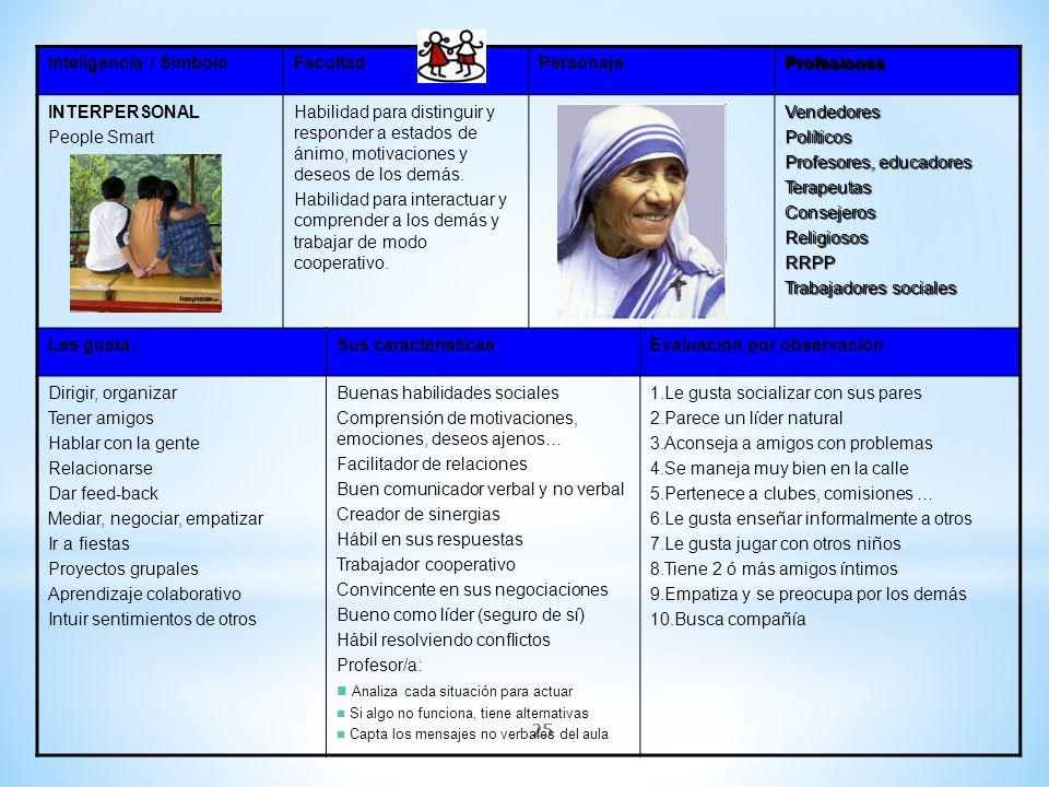 Inteligencia / Símbolo Facultad Personaje Profesiones INTERPERSONAL