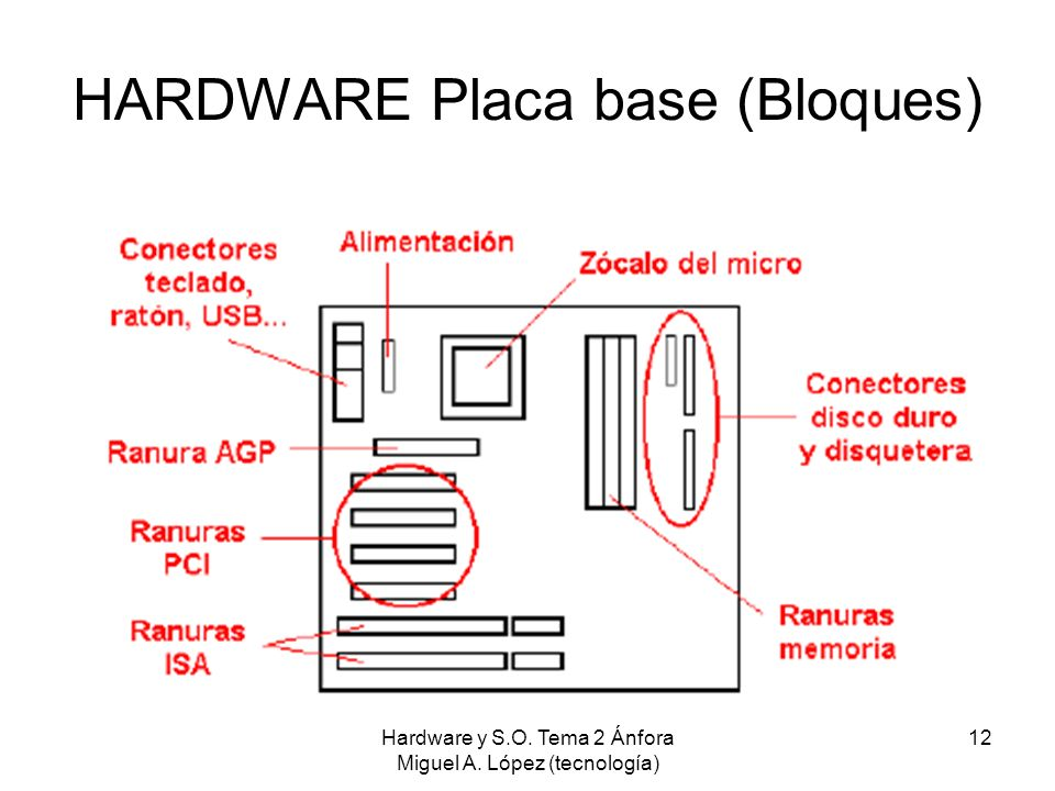 HARDWARE Placa base (Bloques)