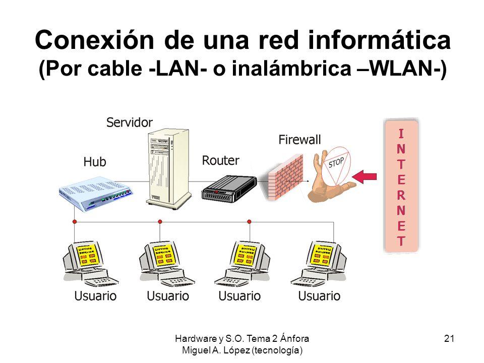 Conexión de una red informática (Por cable -LAN- o inalámbrica –WLAN-)