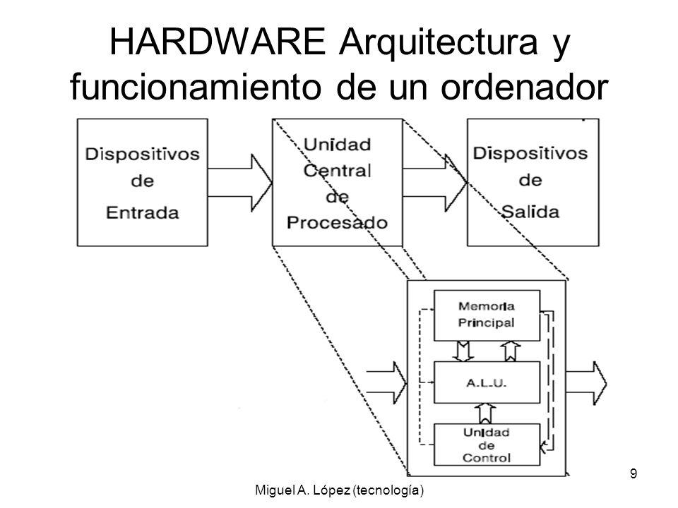 HARDWARE Arquitectura y funcionamiento de un ordenador