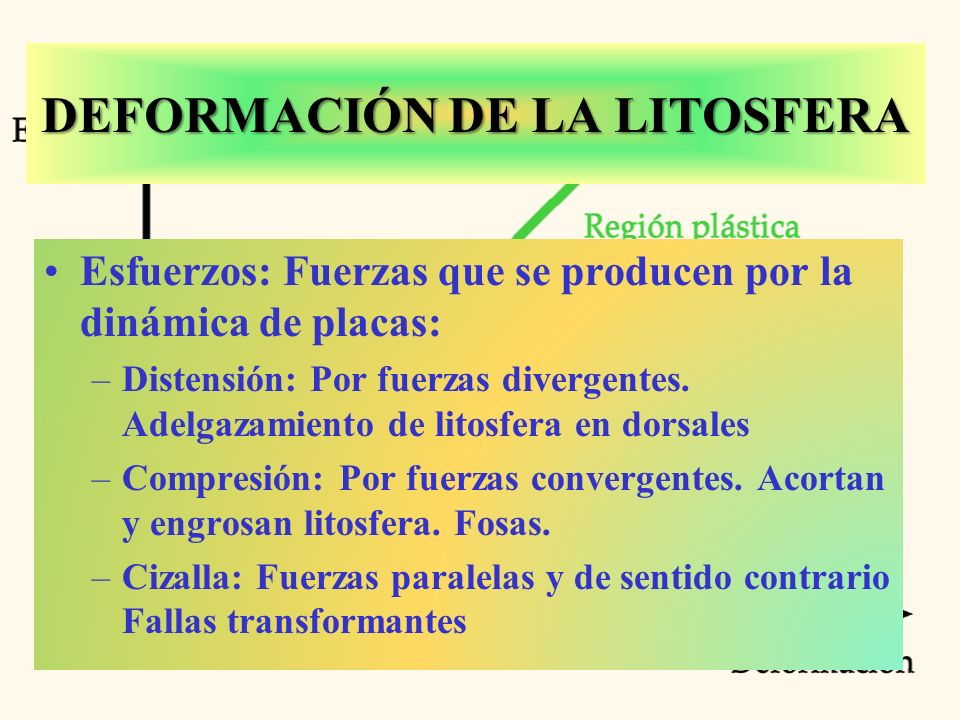 DEFORMACIÓN DE LA LITOSFERA