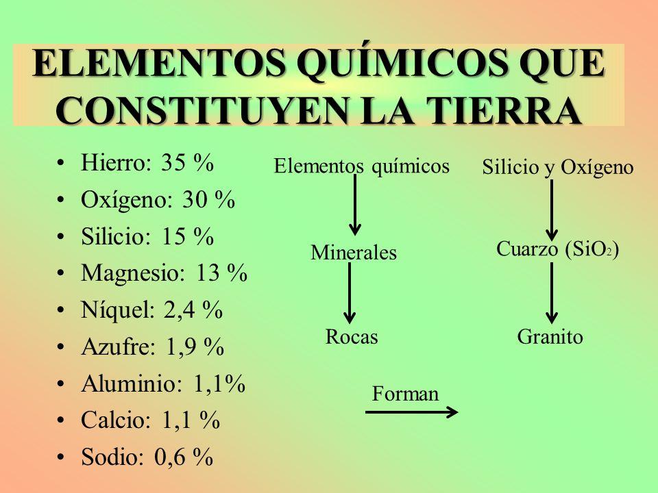 ELEMENTOS QUÍMICOS QUE CONSTITUYEN LA TIERRA