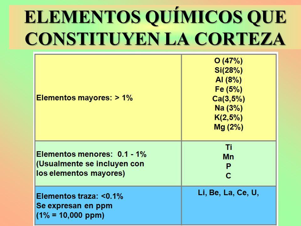 ELEMENTOS QUÍMICOS QUE CONSTITUYEN LA CORTEZA