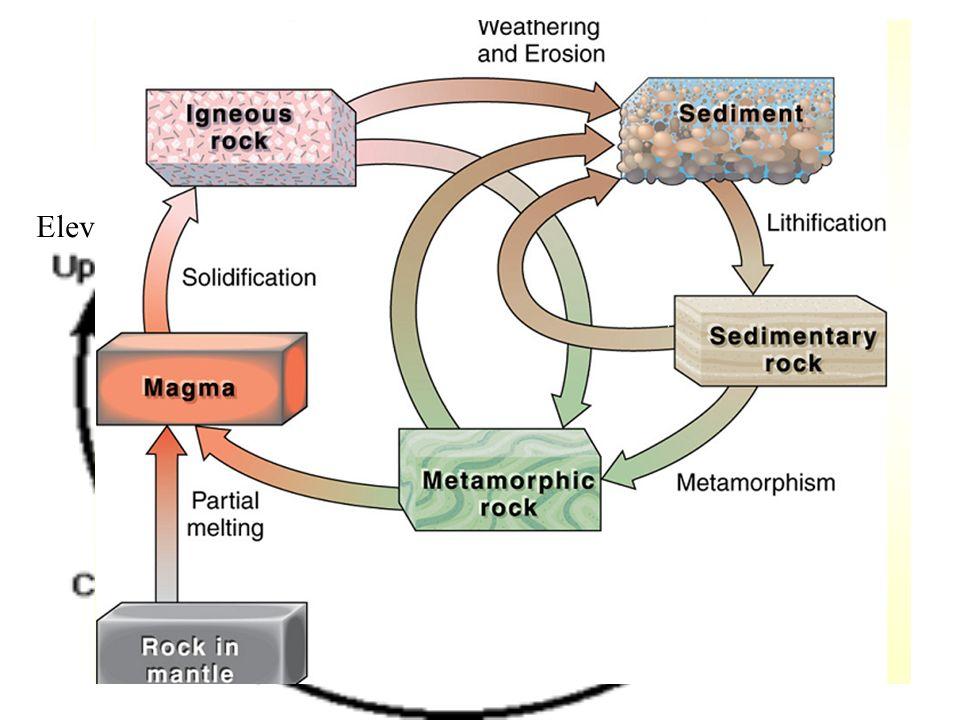 Ciclo rocas por Hutton Elevación Calor
