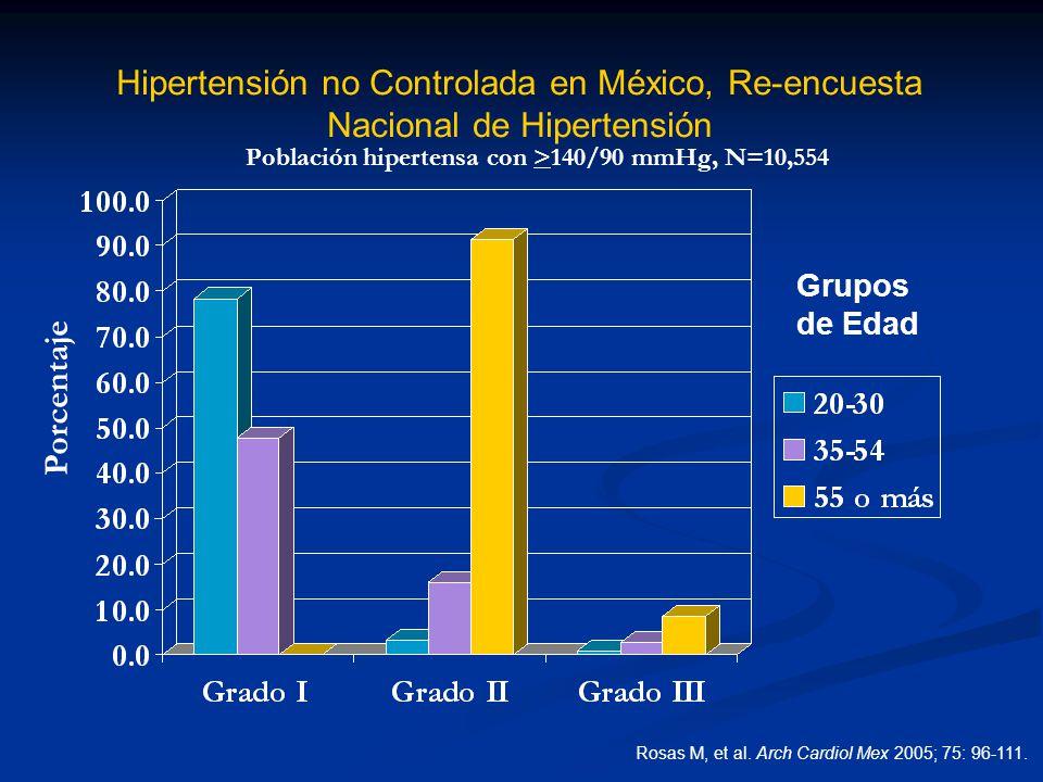 Hipertensión no Controlada en México, Re-encuesta Nacional de Hipertensión