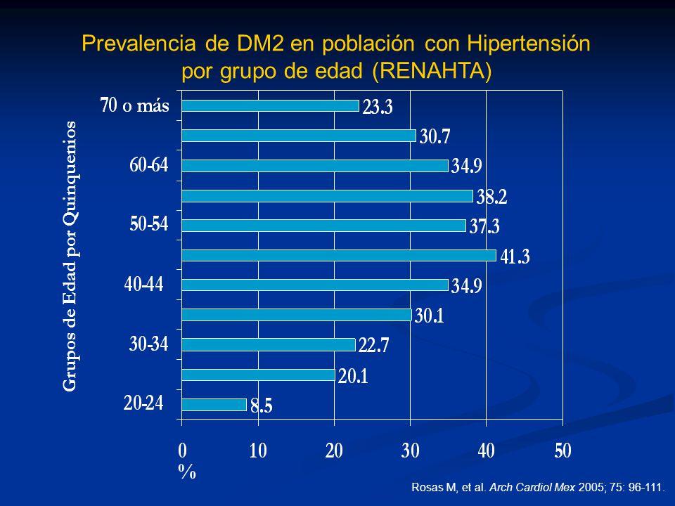 Prevalencia de DM2 en población con Hipertensión