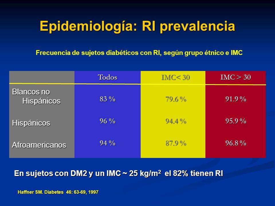 Epidemiología: RI prevalencia