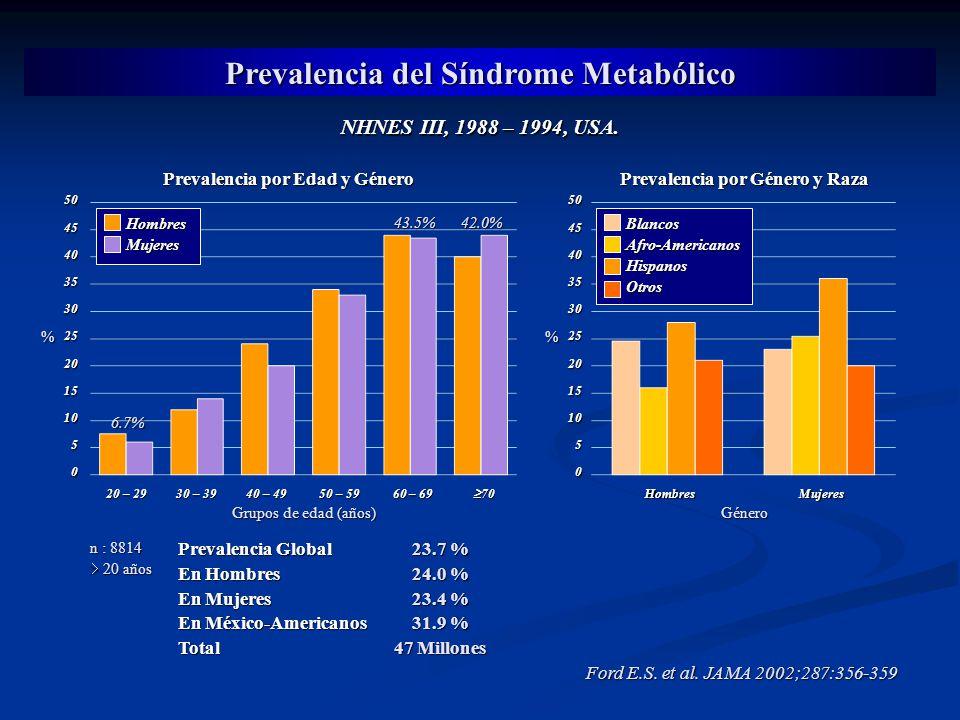 Prevalencia del Síndrome Metabólico